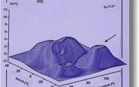 Truncation Filtering Methodology