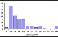 Measurements of radon activity in houses